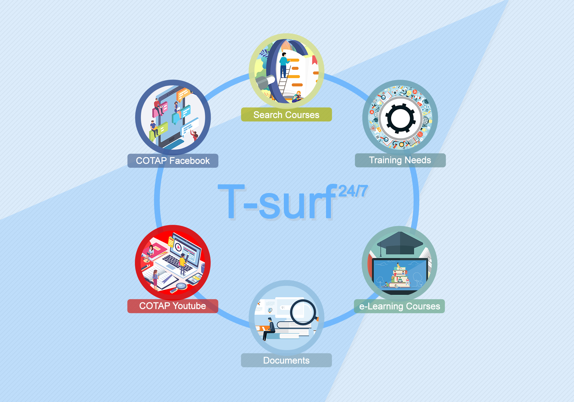 T-surf provided six features, including search couress, training needs, e-Learning courses, documents, COTAP YouTube and COTAP Facebook.